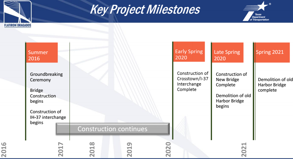 high level project timeline