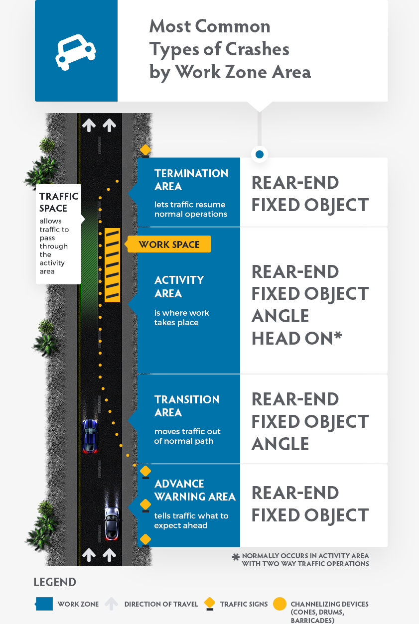 Most common types of accidents by work zone area